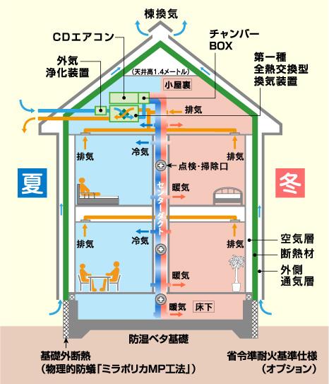 外断熱(外張り断熱)の構造概念図 健康維持・増進に役立つ「センターダクト換気(特許)」
