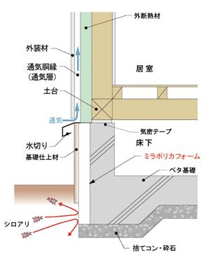 基礎外断熱の物理的防蟻